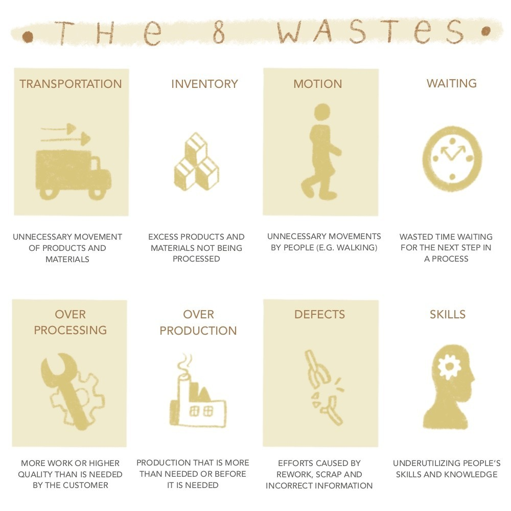 8 wastes in your business
