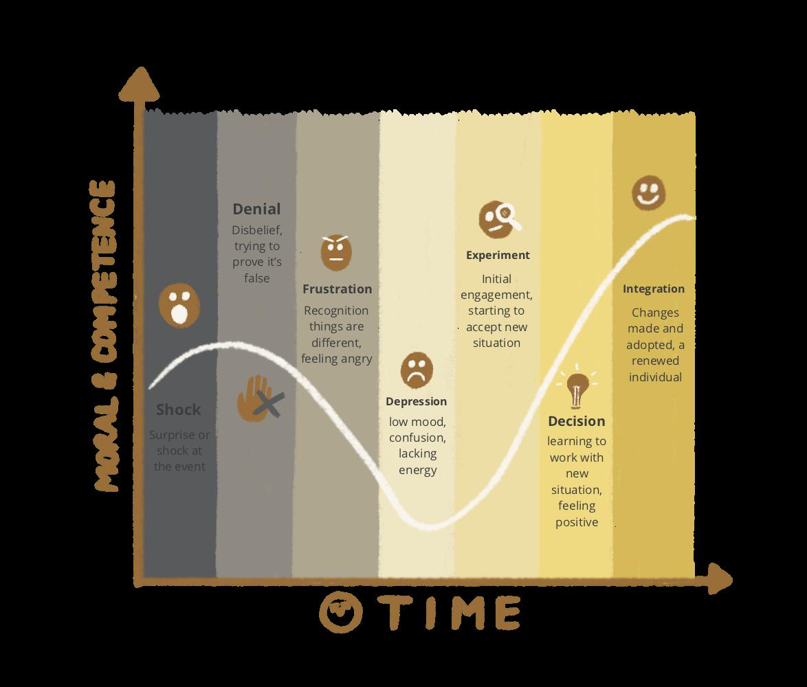Back to Basics - The Change Curve