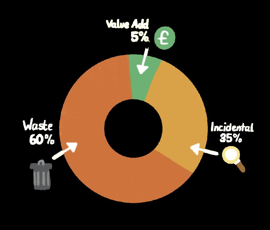 Value Add vs Non-Value Add