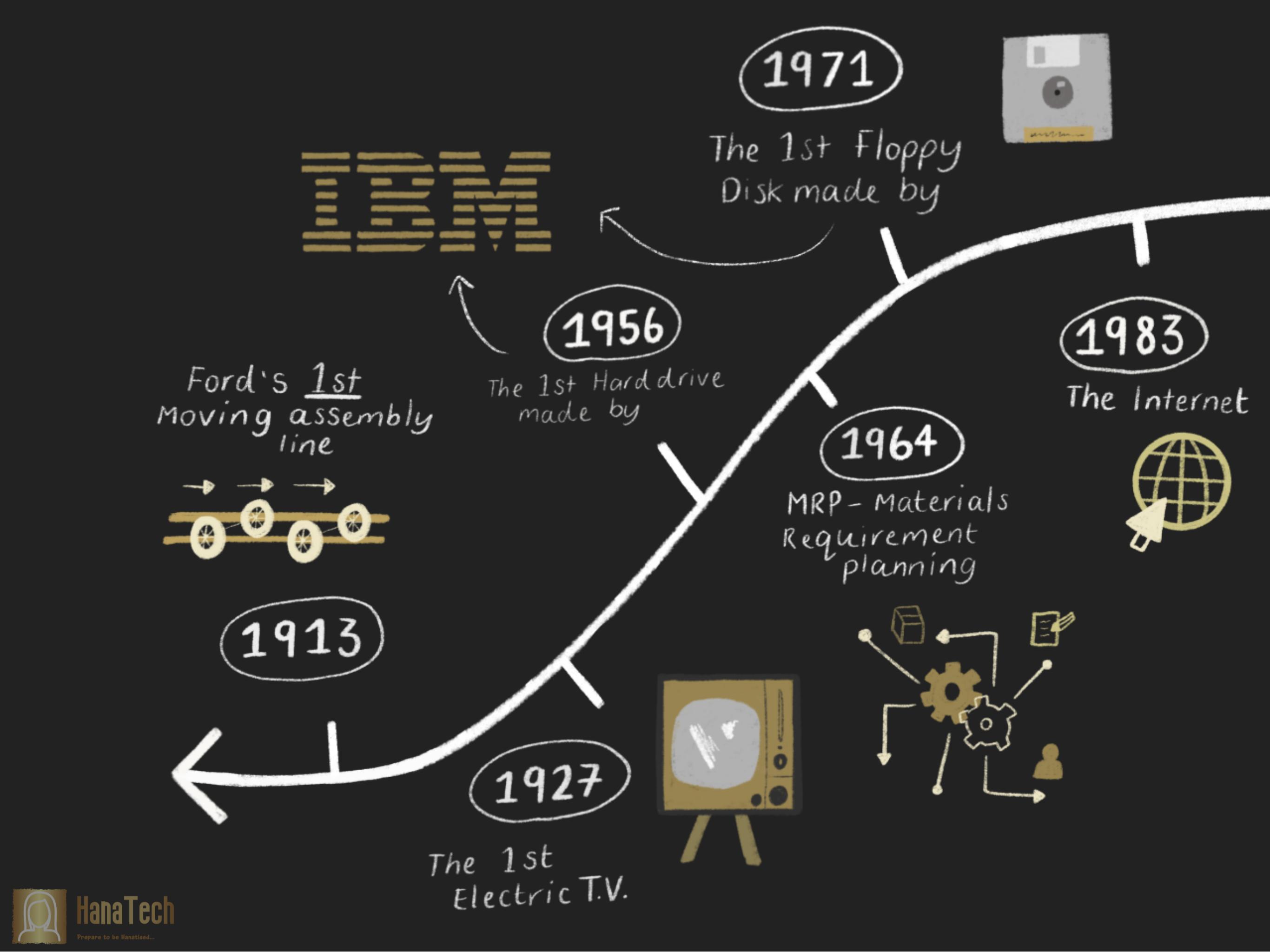 Tech Timeline Pg 1