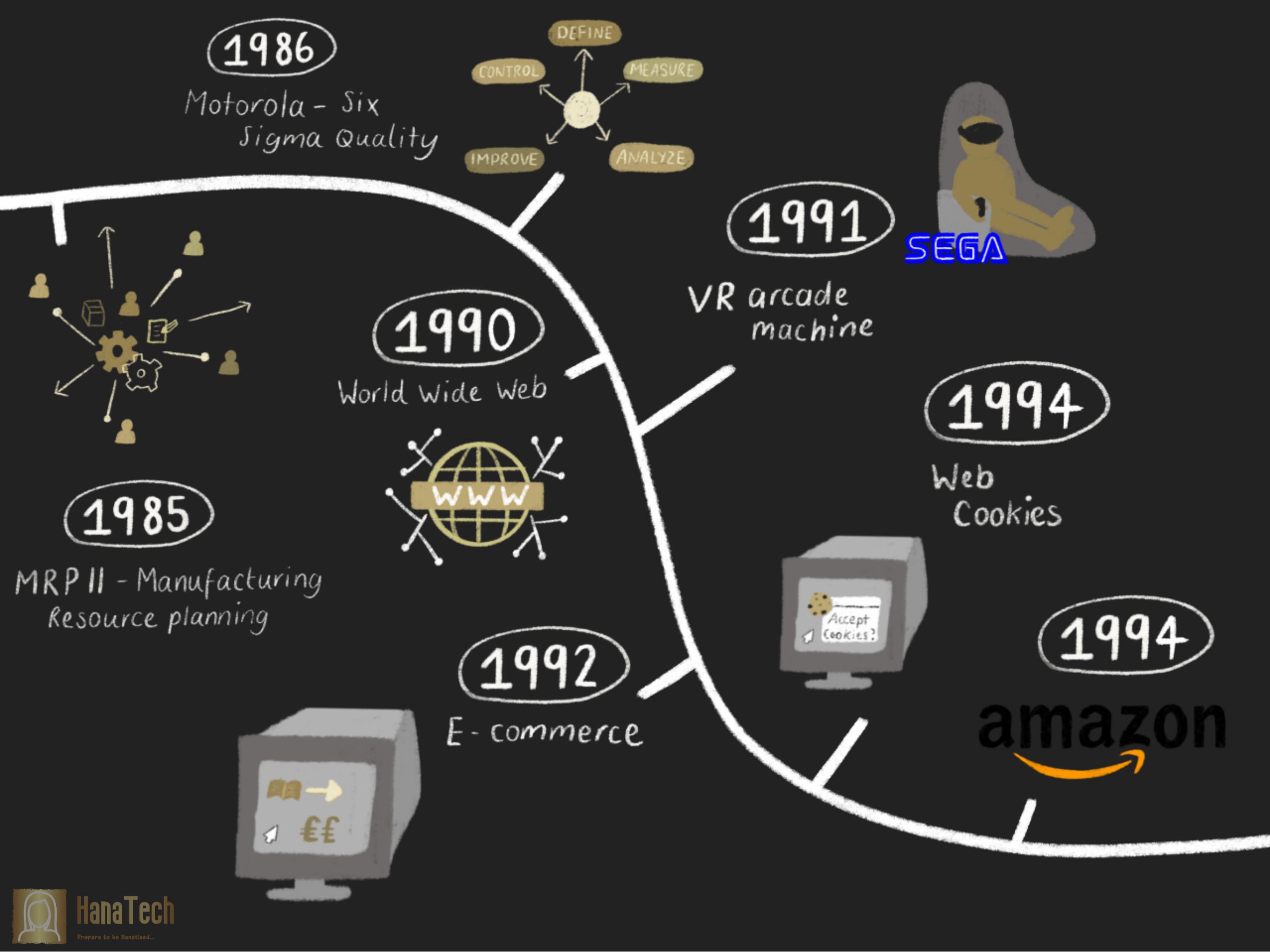 Tech Timeline Pg 2