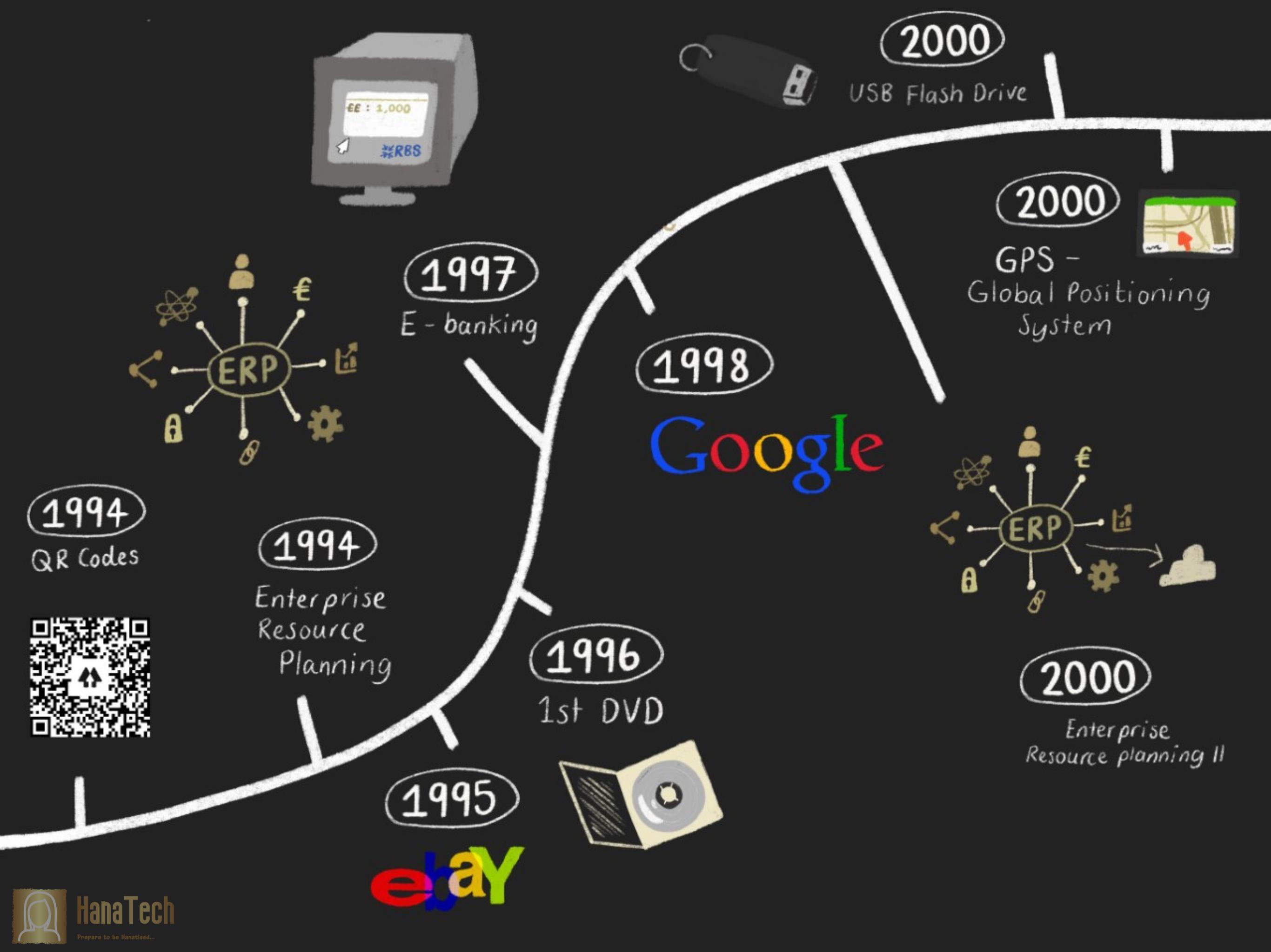 Tech Timeline Pg 3