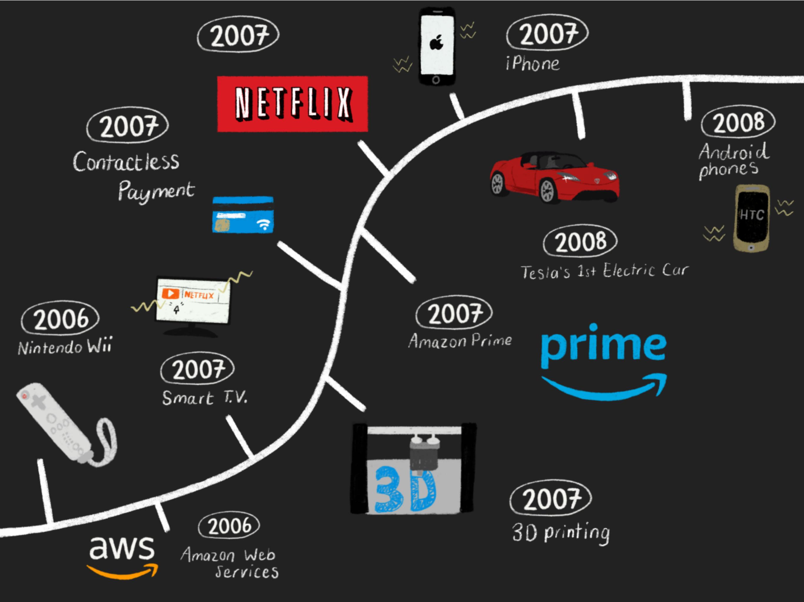 Tech Timeline Pg 5